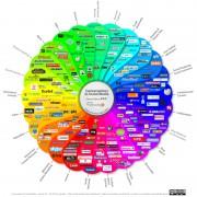Social Media Prisma von Ethority