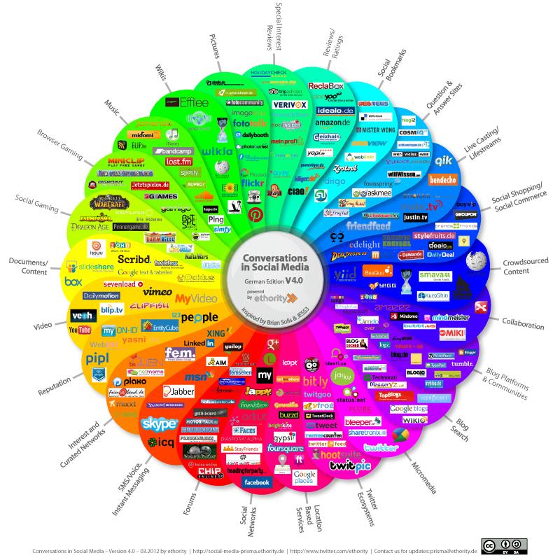 Social Media Prisma von Ethority für Social Media Berater