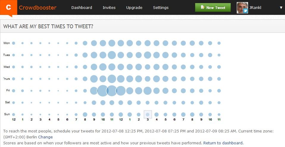 Übersicht der besten Zeiträume zum versenden von Tweets und Posts