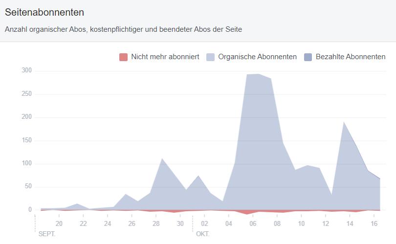 Facebook Abonnenten in Insights