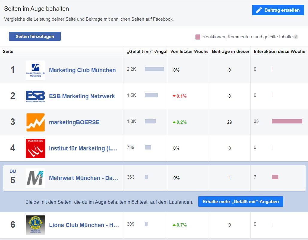 Facebook Seiten im Auge behalten
