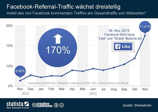 Mehr Traffic durch Facebook