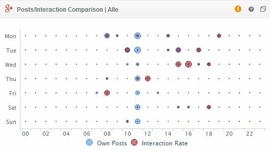 social Media analyse mit quintly interaktion