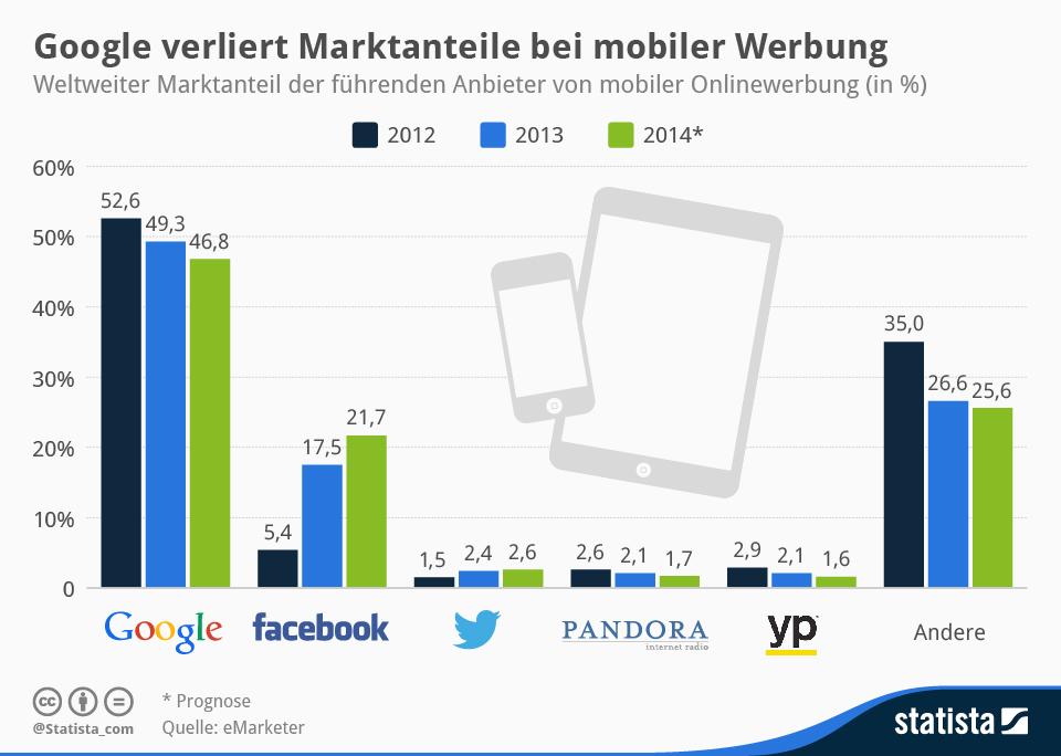 Mobile Werbung Marktanteile