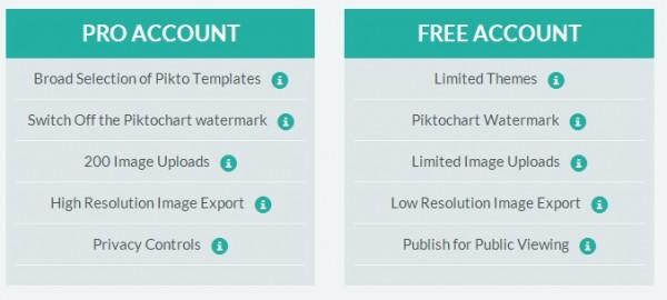 Kostenlos Infografik erstellen mit Piktochart