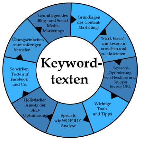 Keywordtexten Diagram
