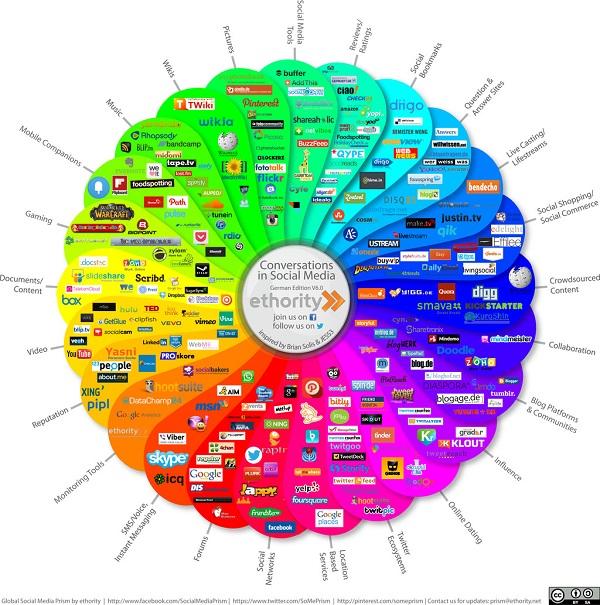 Verschieden Social Media Plattformen für Unternehmen
