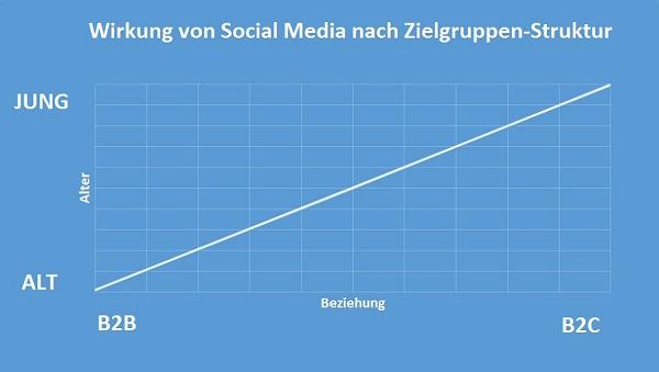 Unternehmen profitieren von Social Media
