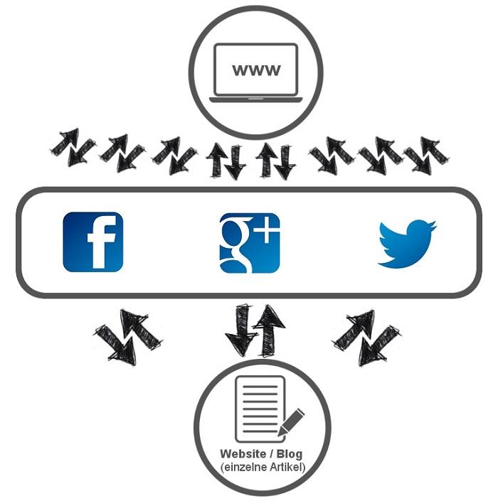 Blog Traffic und Verknüpfung mit Social Media