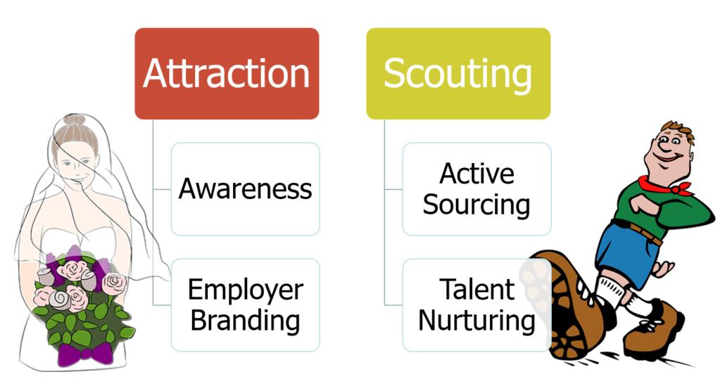 Social Media Recruiting Übersicht