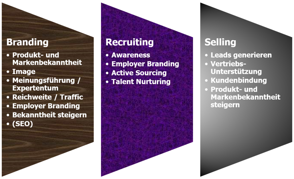 B2b Ziele - Marketing mit Xing